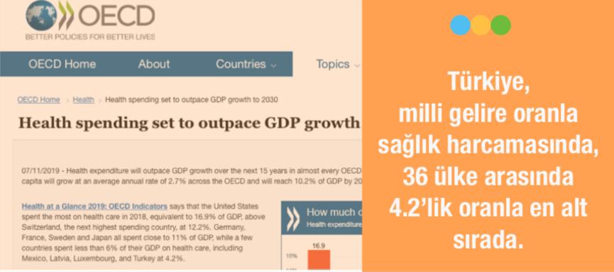 OECD SAĞLIK RAPORU: TÜRKİYE SAĞLIK HARCAMASINDA SON SIRADA